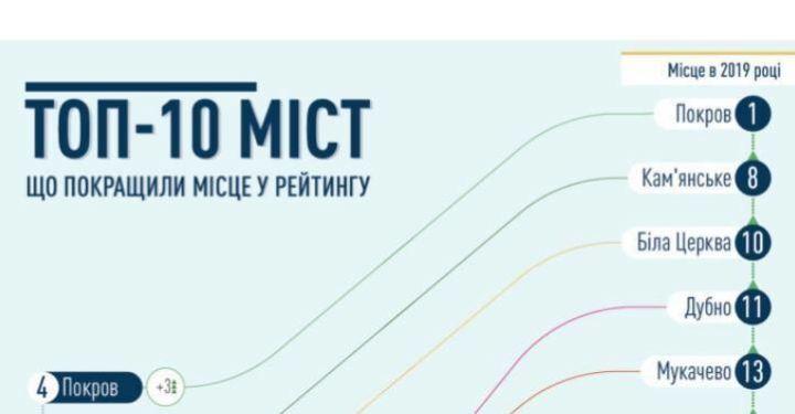 У мережі оголосили флешмоб на захист мера Покрова