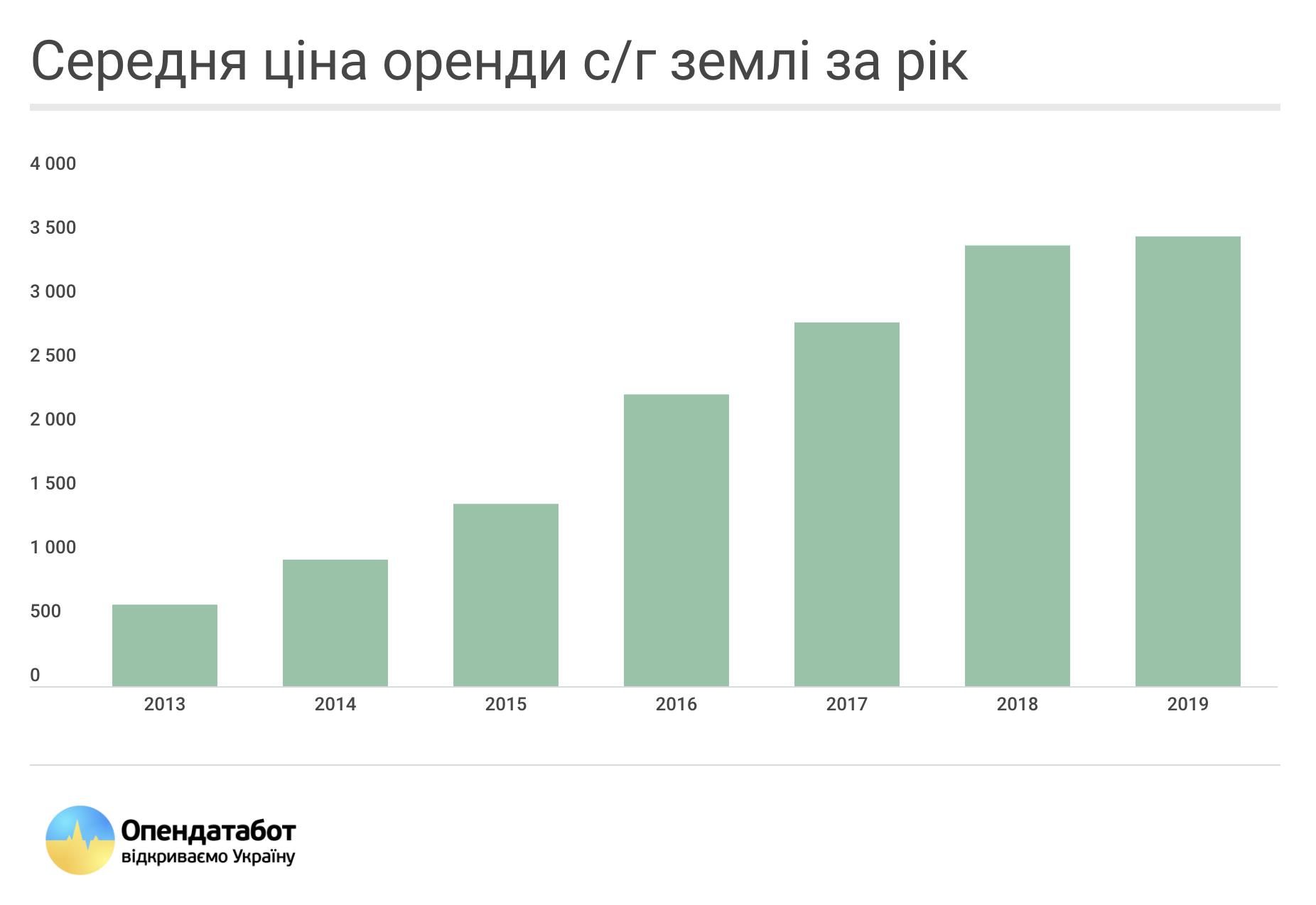 Оренда землі в Україні