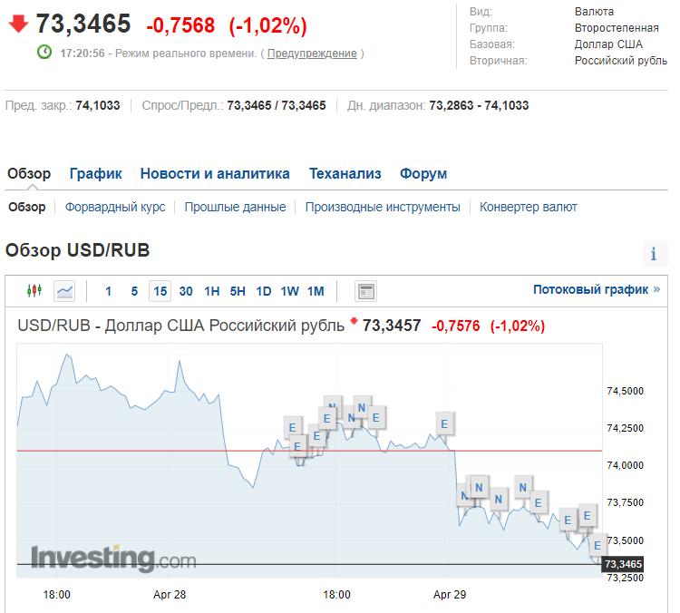 Стоимость доллара на бирже в России