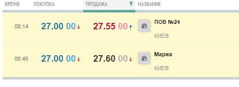 Курс доллара в обменниках