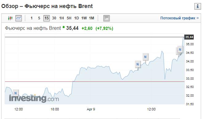 Цены на нефть резко взлетели: Россия пошла на попятную