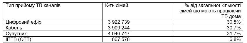 Супутникове телебачення: кому віддають перевагу українці
