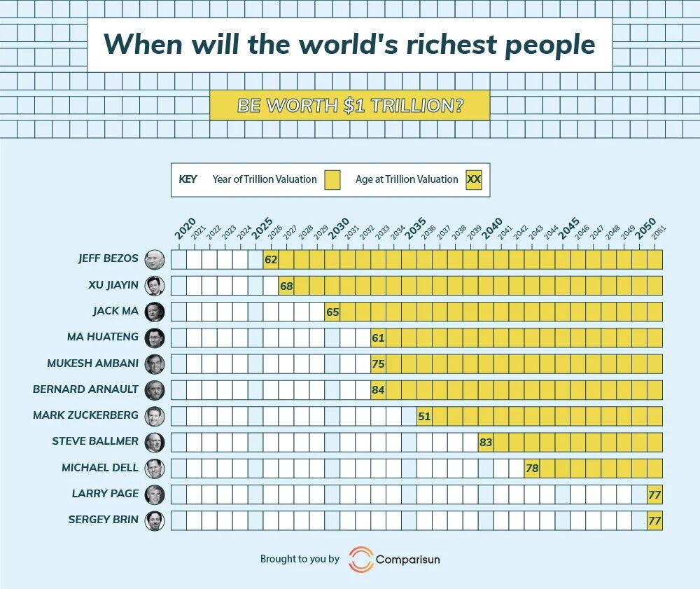 Кто и когда сможет стать триллионером