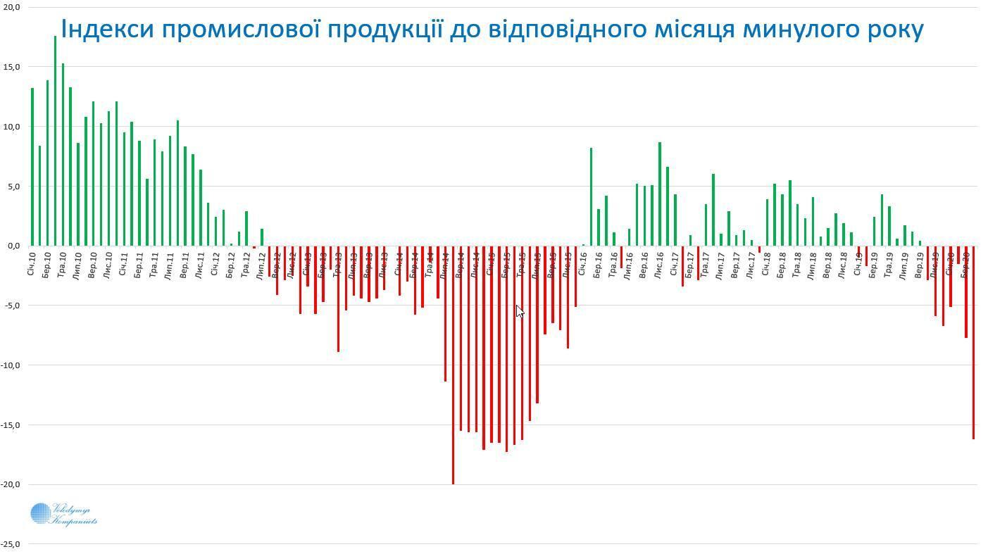 Падіння промисловості в Україні