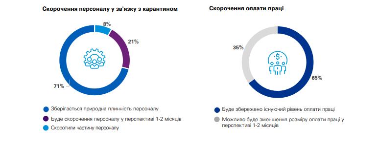 Увольнения и сокращения зарплат в Украине продолжатся: работодатели рассказали о планах