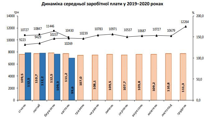В Україні різко впав розмір зарплат: Держстат показав нові дані