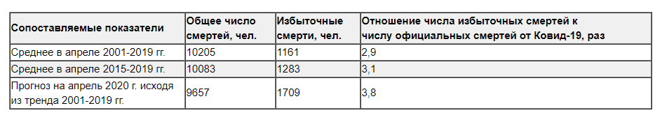 Коронавирус в России: что скрывает Москва