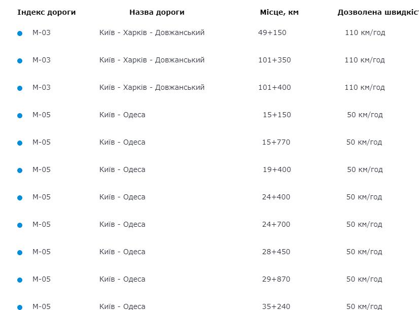 У Києві запрацювали камери фіксації порушень ПДР: адреси, карта, всі деталі