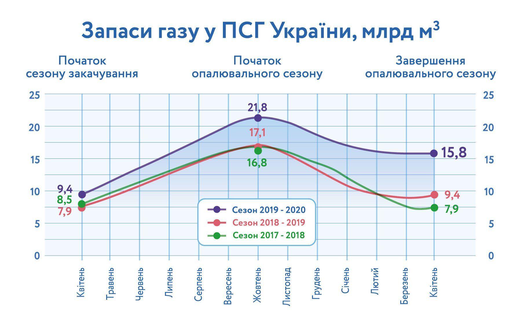 """""""Нафтогаз"""" потерял на импорте $350 млн: Витренко указал на ошибку компании"""