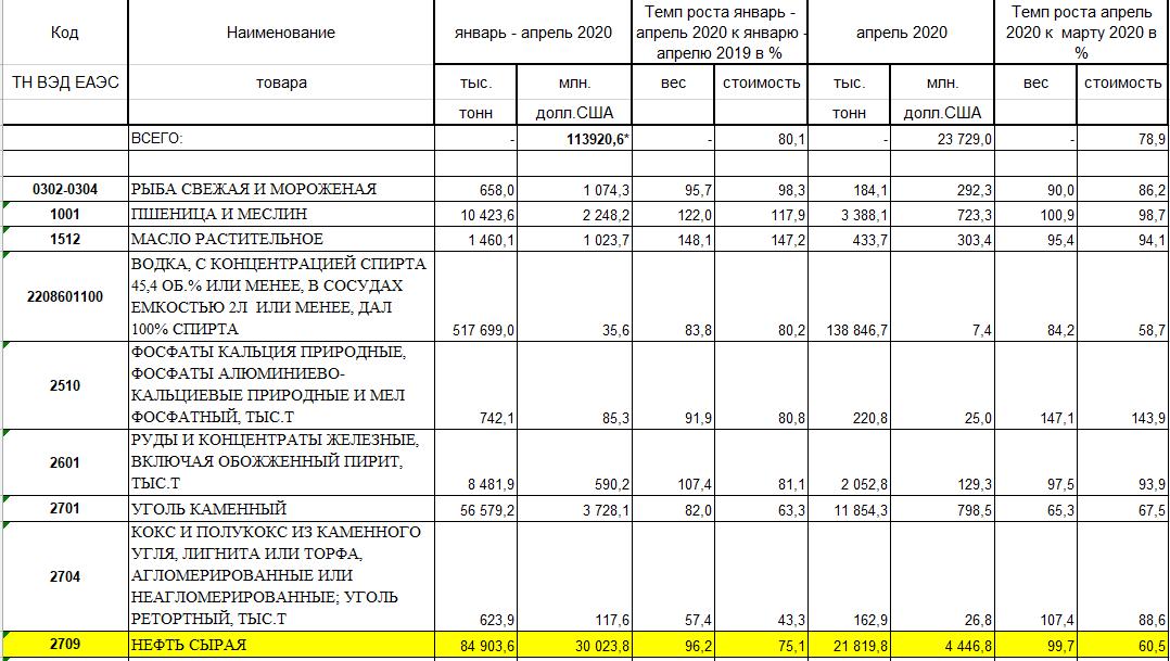 Падіння доходів від продажу нафти