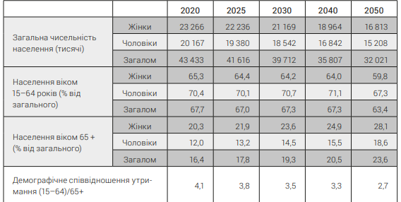 Количество пенсионеров будет расти