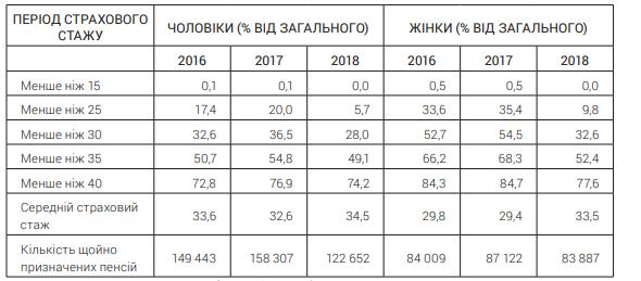 Стаж украинцев