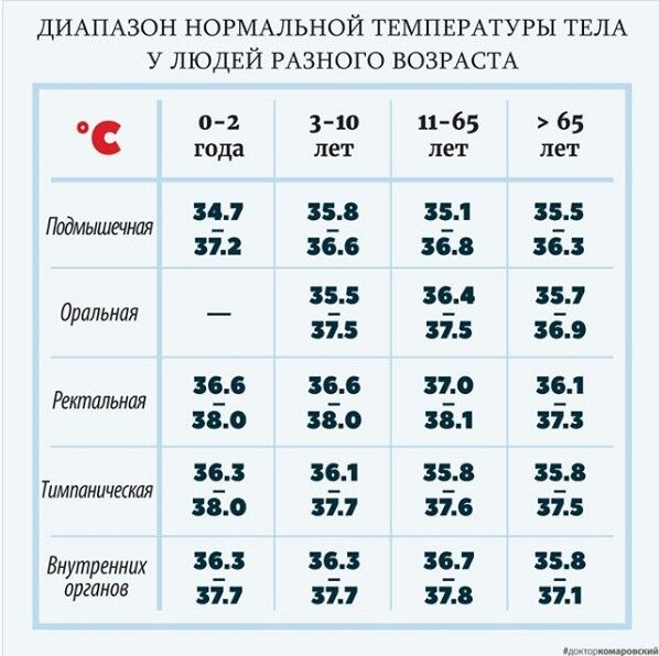 Диапазон нормальной температуры у людей разного возраста