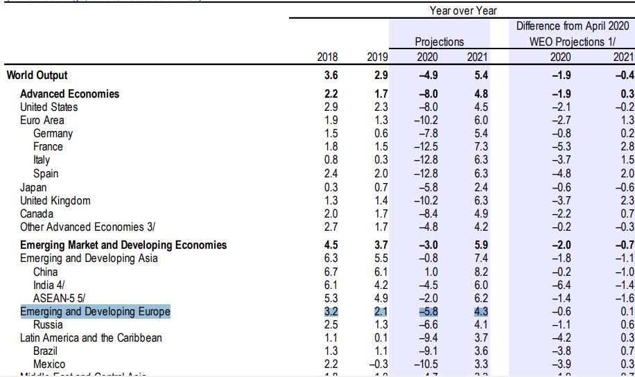 МВФ предрек Украине резкий обвал ВВП: что изменится в жизни каждого и как уцелеть