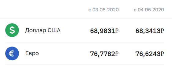 Официальный курс валют в РФ