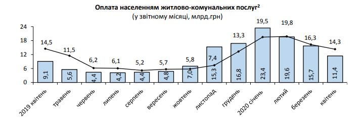 Украинцы задолжали за коммуналку в среднем по 4 тыс.: когда и у кого могут забрать квартиру