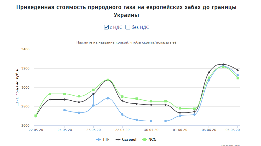В Украине резко вырастет абонплата на газ: сколько теперь будем платить и как изменятся цены