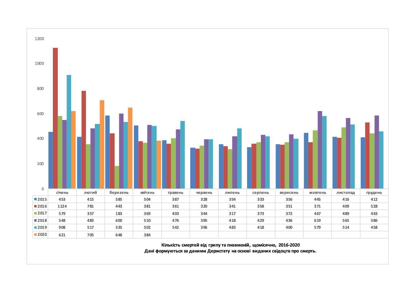 Кількість смертей від грипу і пневмонії за 2016-2020 роки