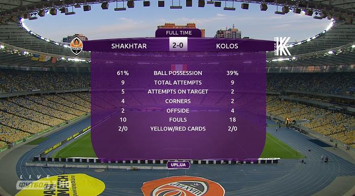 Статистика матчу Шахтар - Колос