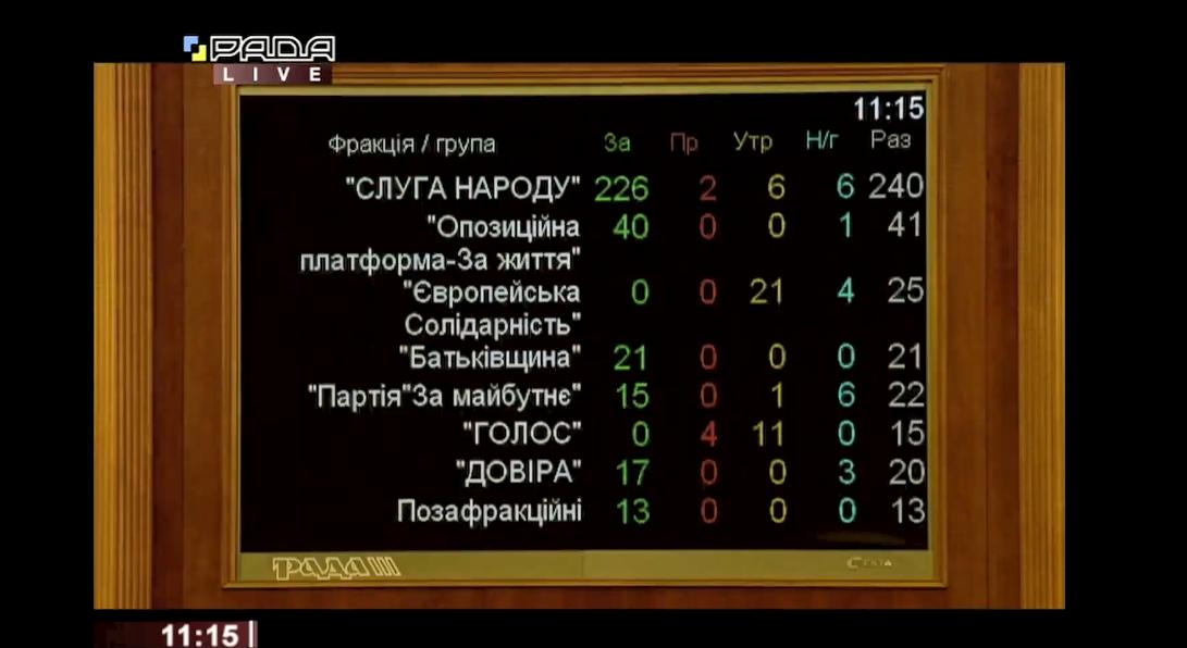 Как депутаты голосовали за Шевченко