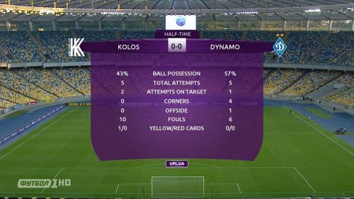 Колос - Динамо. Статистика после первого тайма