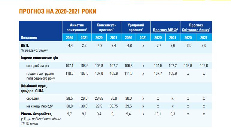 Как будет развиваться экономика Украины: прогнозы на 2020 и 2021 года