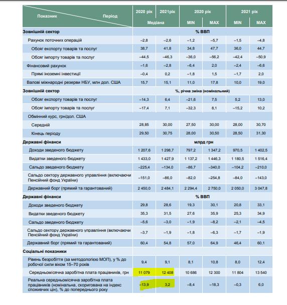 Як зміниться рівень зарплат в Україні