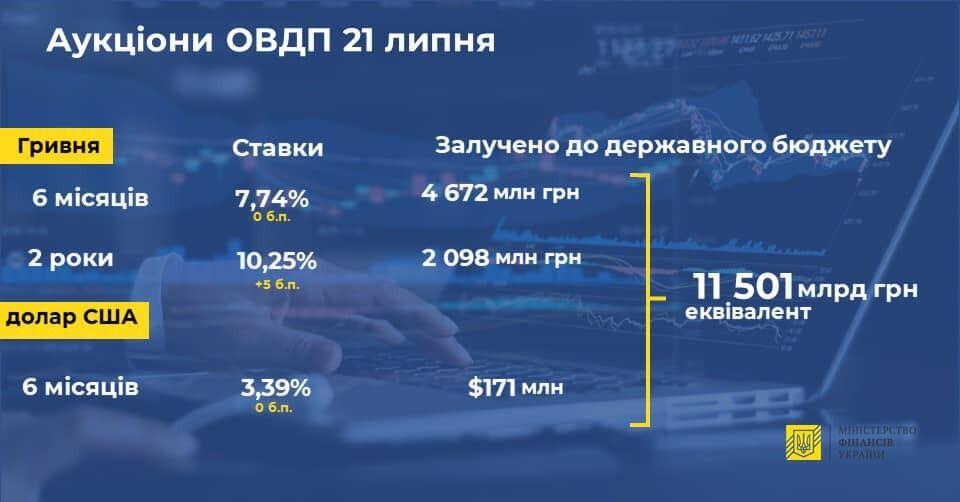 Результати аукціонів ОВДП