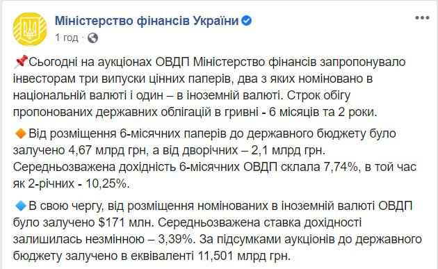 Мінфін продав ОВДП на 11,5 млрд грн