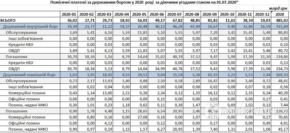 Скільки грошей має віддати Україні за борги у 2020 році