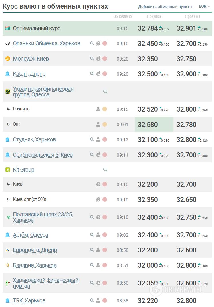 Новые офисы банков в Уссурийске