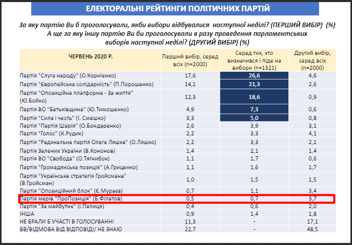 """Партия """"Пропозиція"""" стремительно завоевывает симпатии украинцев, - соцопрос"""