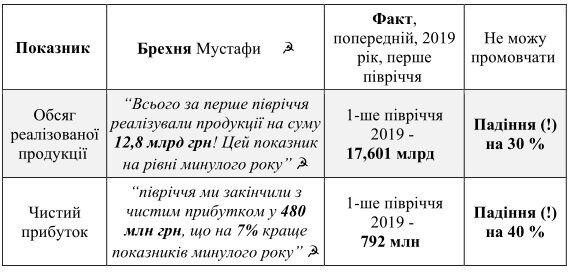 """Чи врятує виправдання Найєма ДК """"Укроборонпром"""" від банкрутства"""