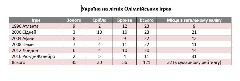 Чого Україна досягла у спорті за 29 років: тренди в цифрах до Дня Незалежності