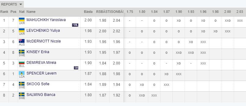 Результаты соревнований по прыжкам в высоту