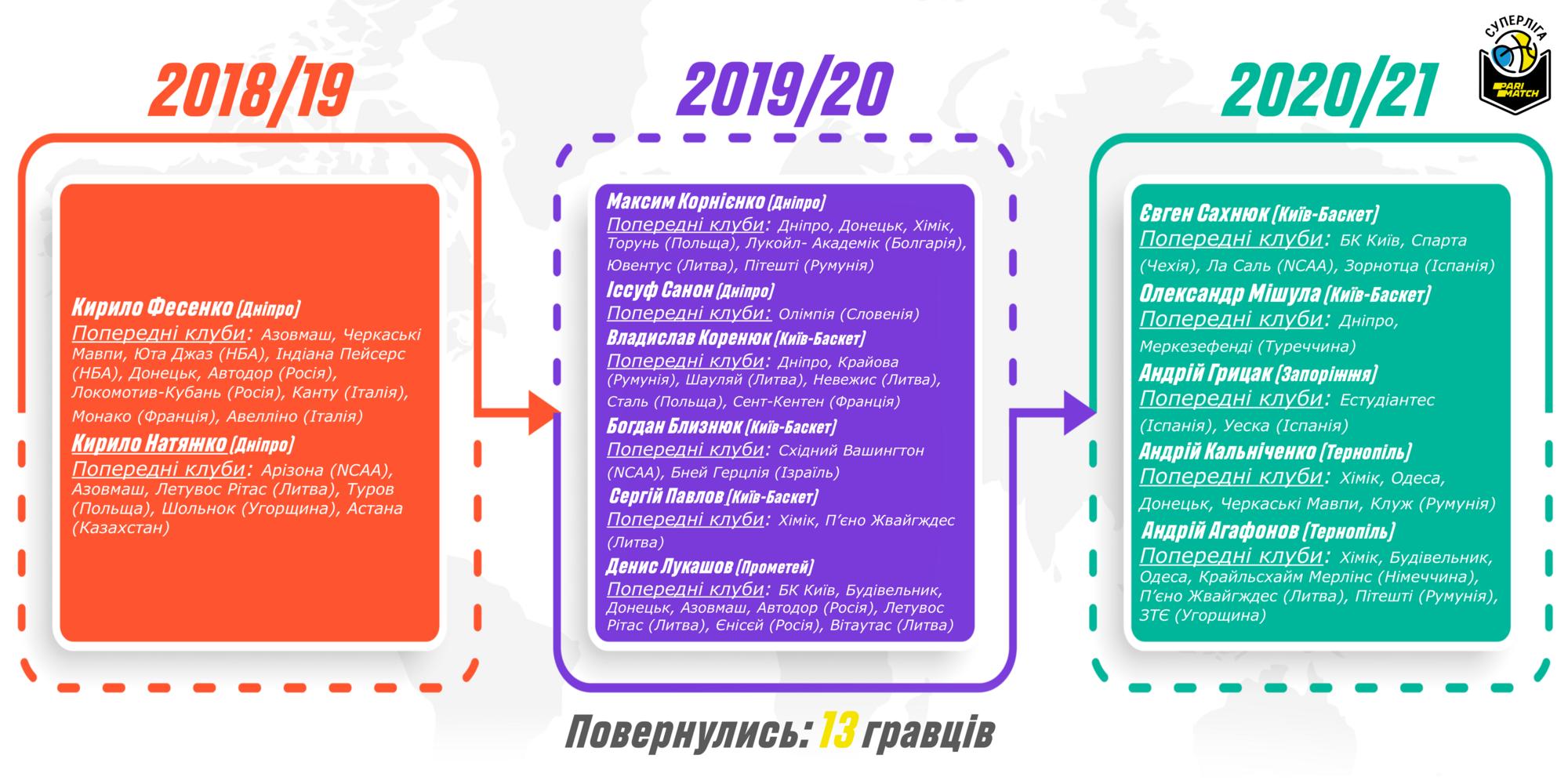 Инфографика по баскетболистам, вернувшимся в Украину