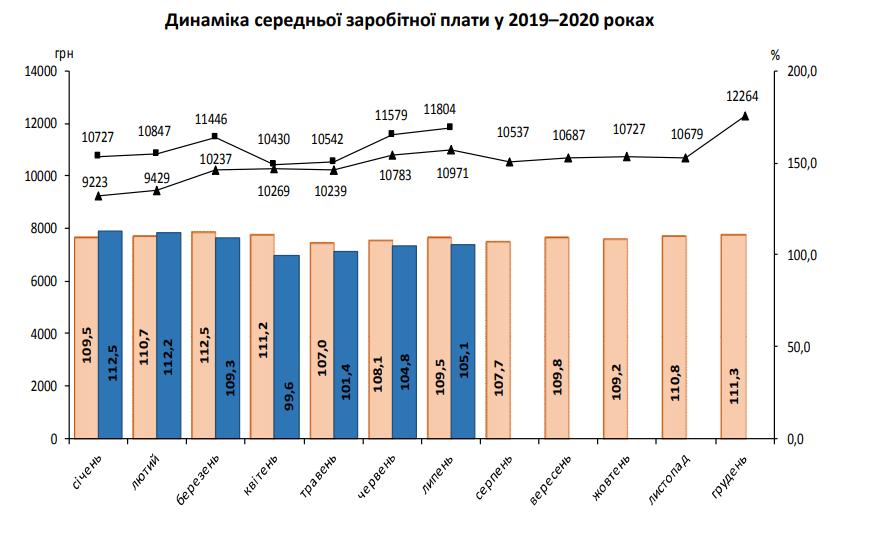 Как менялись зарплаты в Украине