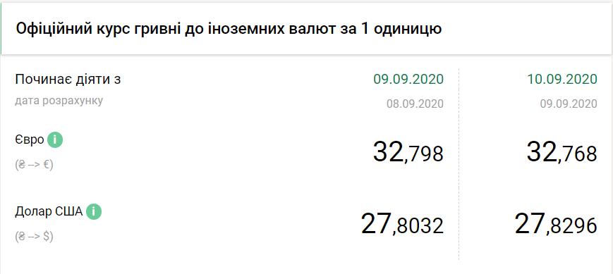 Официальный курс валют в Украине.