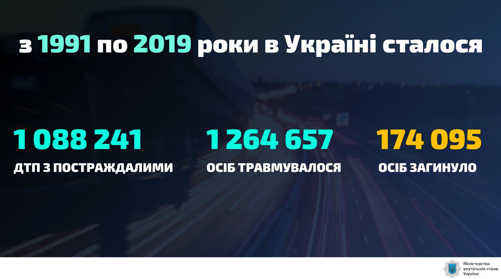 Количество ДТП в Украине с 1991 по 2019 годы.