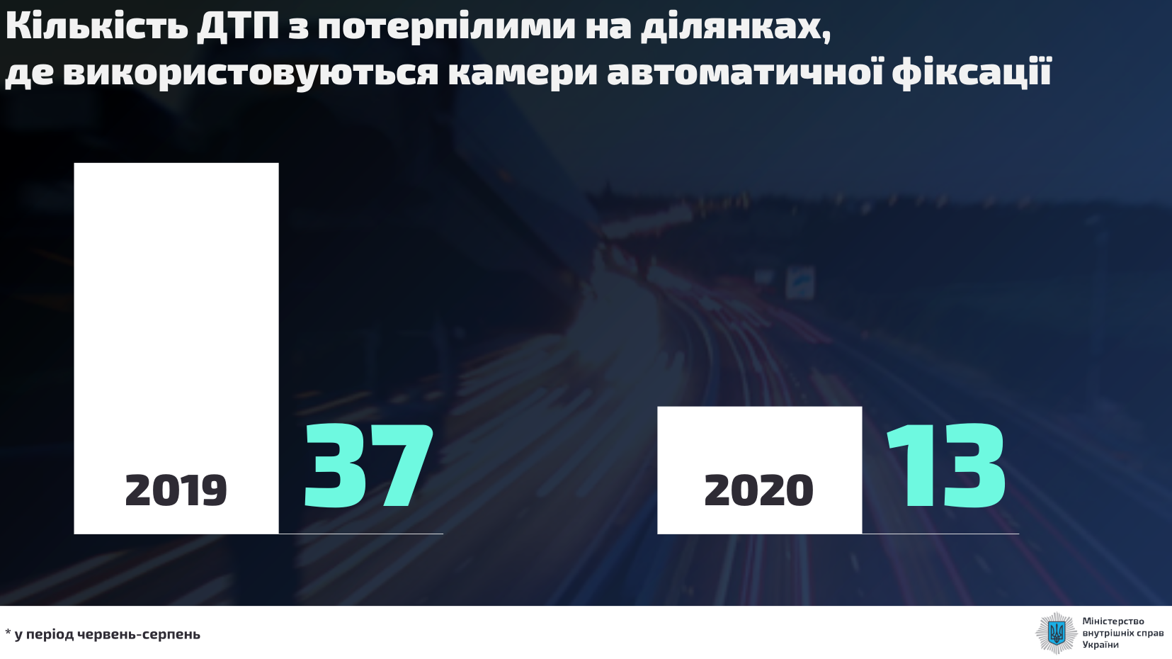 Уменьшение количества аварий на дорогах после установки камер.