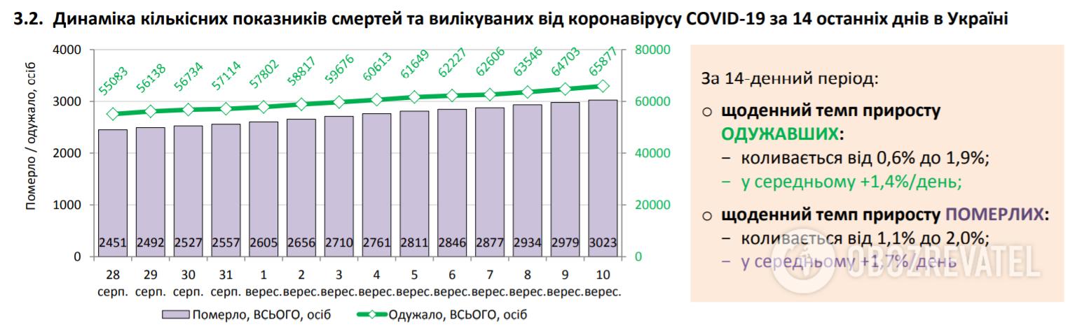 Динамика количественных показателей смертей и вылеченных.