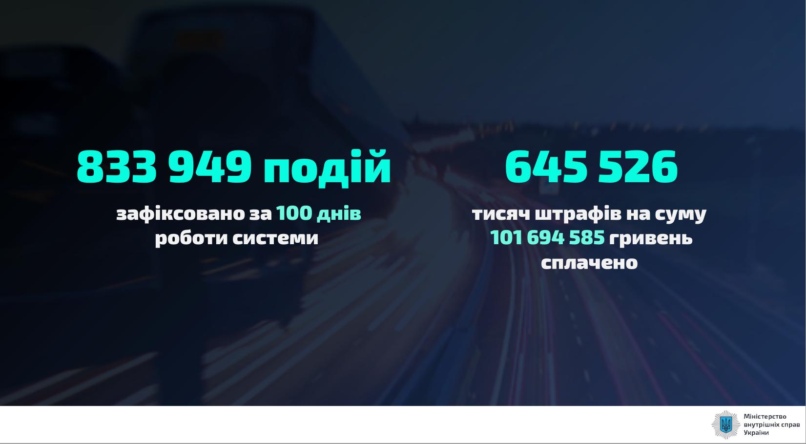 За первые 100 дней работы камер удалось собрать более 101 млн грн штрафов.