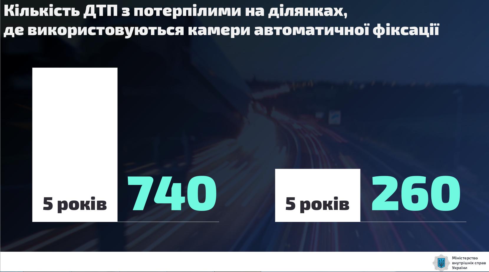 Так количество аварий должно уменьшиться за 10 лет работы системы.