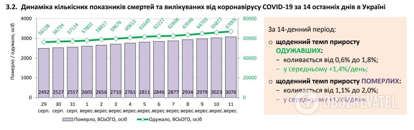 Динаміка кількісних показників смертей і вилікуваних.