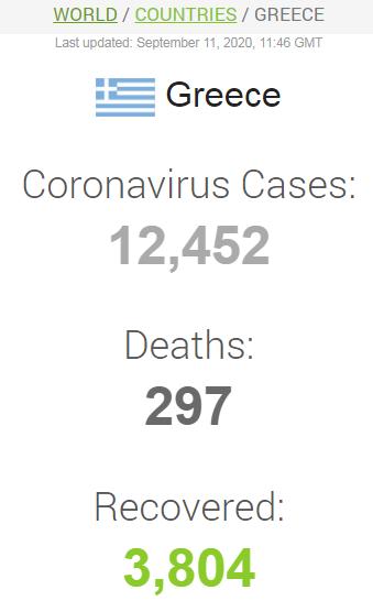 Ситуация с заболеваемостью COVID-19 в Греции.