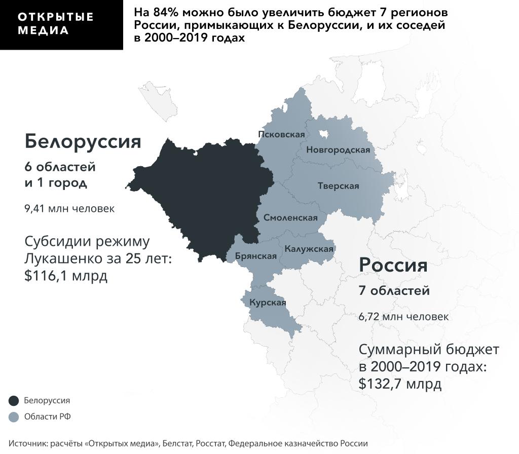 Сколько могли бы получить области РФ, которые примыкают к Беларуси.