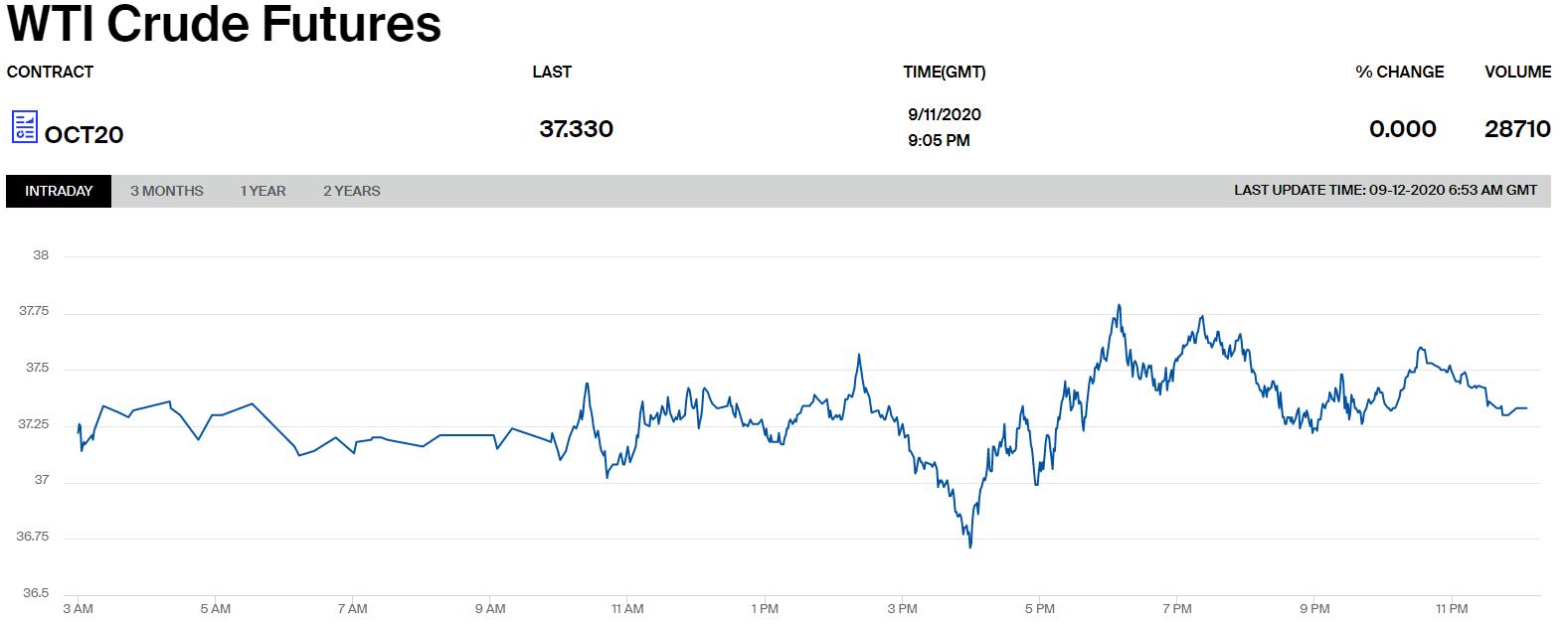 Цены на нефть марки WTI.