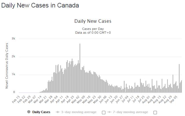 Новые случаи, выявленные за сутки.