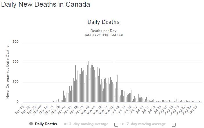 Динамика количества смертей, подтвержденных за сутки.