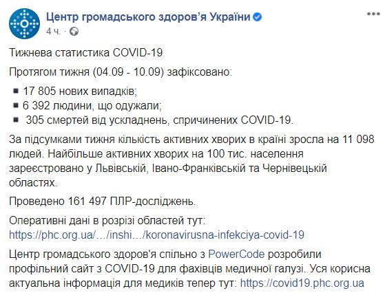 Из-за COVID-19 за неделю умерли 300 украинцев. Инфографика